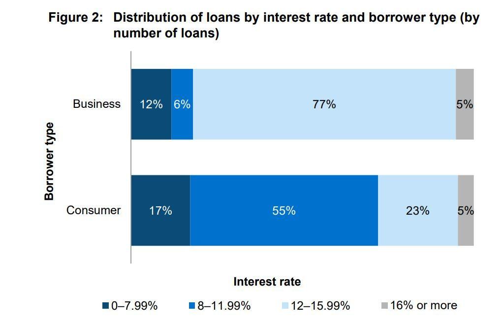 interest rate data